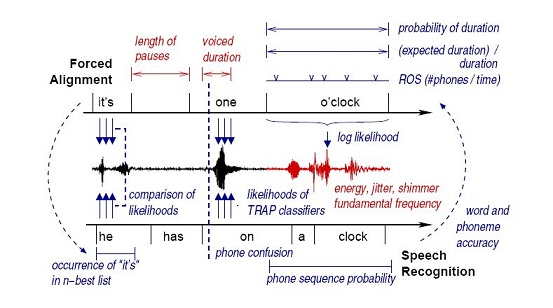 Speech recognition system thesis